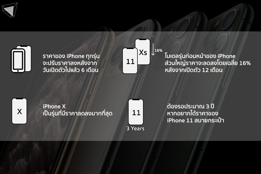 ราคา iPhone 11