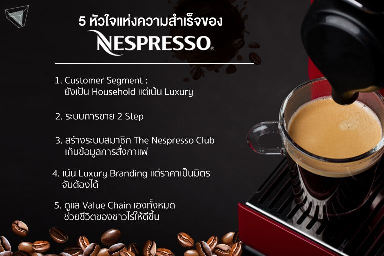 5 หัวใจสำคัญที่ทำให้ Nespresso ประสบความสำเร็จ