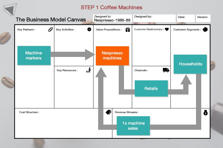 Business Model Canvas Nespresso Step1