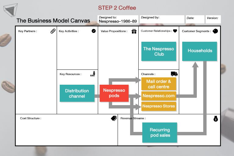 Business Model Canvas Nespresso Step 2 Nespresso pods