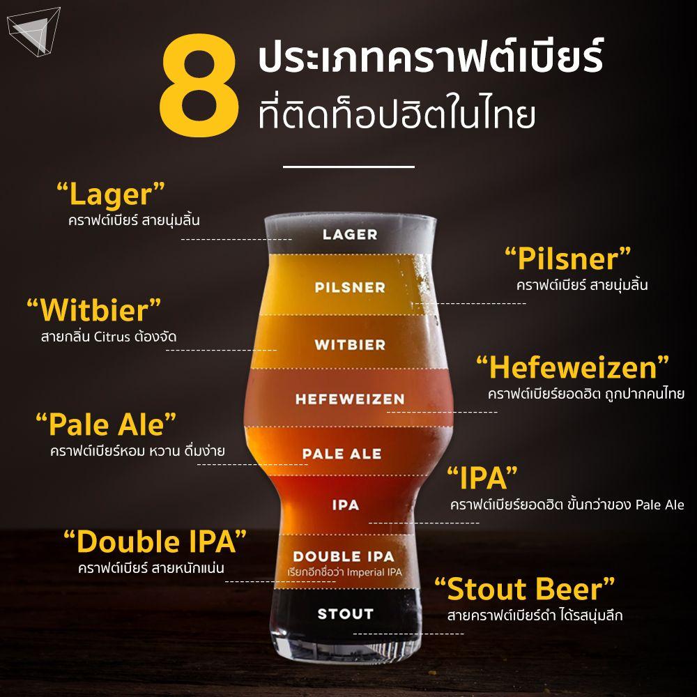 ประเภทคราฟต์เบียร์